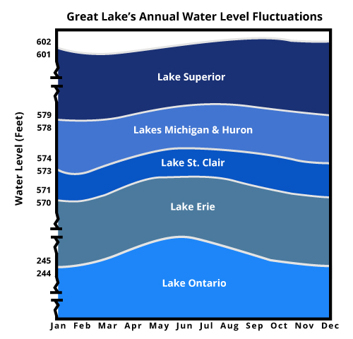lake superior water levels    lakehead region conservation